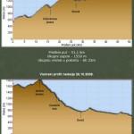 Profil visine za vožnje po Goliji 25. i 26. oktobra 2008.